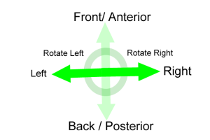 3d directions frontal